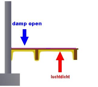 Kruipruimte isoleren houten vloer met PUR luchtdicht maar damp open